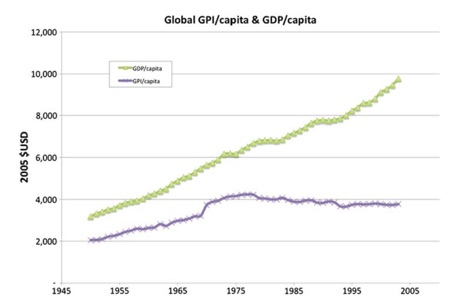GDP vs GPI graphic